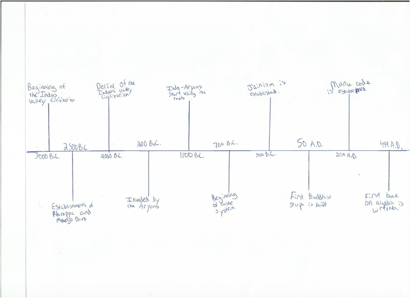 Timeline - Ancient India